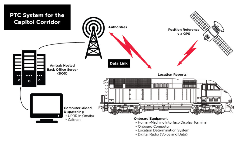 Positive Train Control infographic